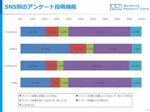 モバイル&ソーシャルメディア月次定点調査(2018年1月度)- ジャストシステム