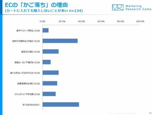 Eコマース&アプリコマース月次定点調査(2018年1月度)