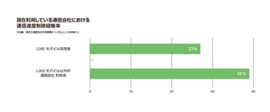 現在利用している通信会社における通信速度制限率