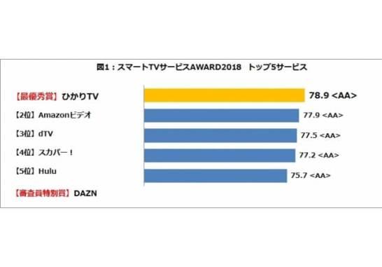 図1:スマートTVサービスAWARD2018 トップ5