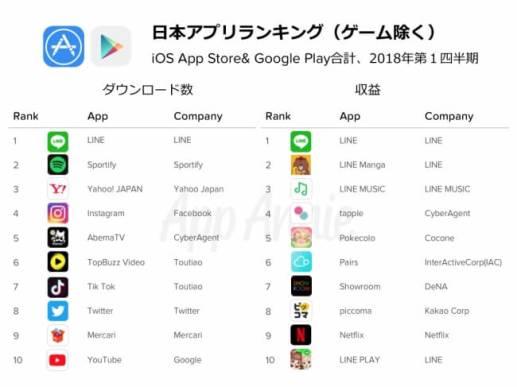 日本の非ゲームランキング
