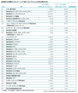 世界の小売業ランキング トップ250にランクインした日本企業
