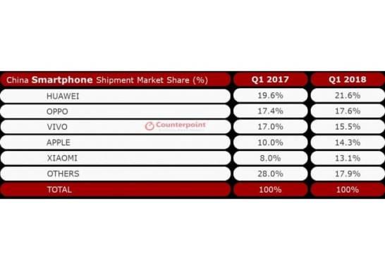 中国のスマホ市場シェア 2018年第1四半期