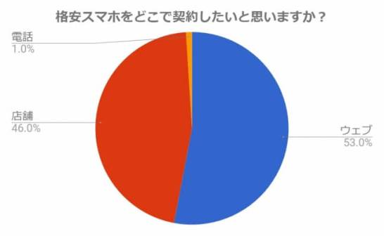 インターネット調査でも46%が店舗で格安スマホを契約したいと回答