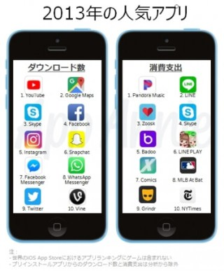 2013年の人気アプリ