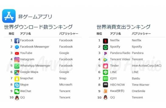 iOSアプリ全累計ランキング