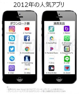 2012年の人気アプリ