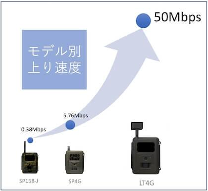 【新発売】単3電池稼働 IoT 自動撮影カメラ ハイクカム LT4G登場!