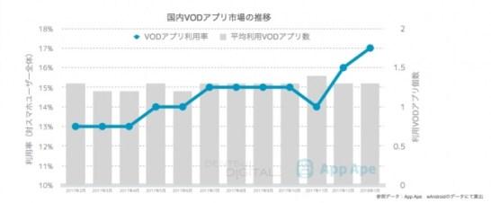 VODアプリ市場の実態調査