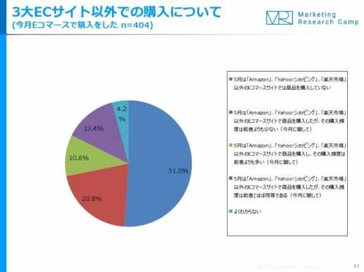 5月は、EC利用者の「約半数が、3大ECサイトのみで購入」