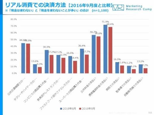Eコマース&アプリコマース月次定点調査(2018年6月度)