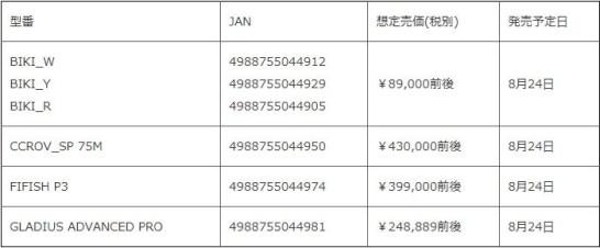 PCパーツの総合サプライヤー CFD販売 から4製品の水中ドローンを発売!