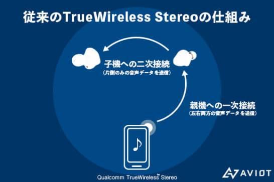 従来の TrueWireless™ Stereo の仕組み
