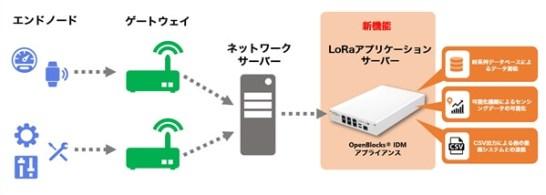 IDMアプライアンスへLoRaアプリケーションサーバー機能を追加