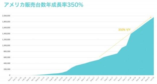 2017年の6月~2018年の6月までの1年間で350%成長