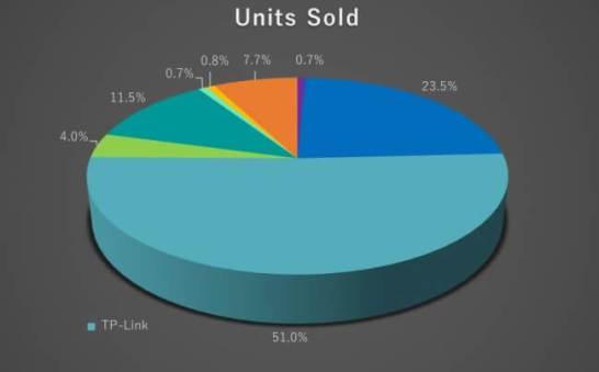 販売台数市場シェア№1 51% ※2位の2倍以上