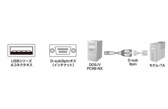 従来製品より約4倍高速なデータ転送ができるUSB-RS232Cコンバータを発売