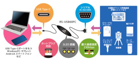 RS-USB60FC