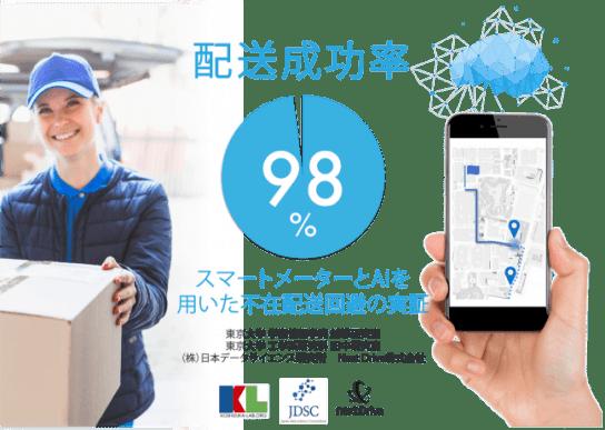 東大越塚研ら、AI・スマートメーターの活用で不在配送の9割削減を可能に