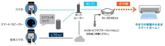 スマート家電リモコン「RS-WFIREX4」