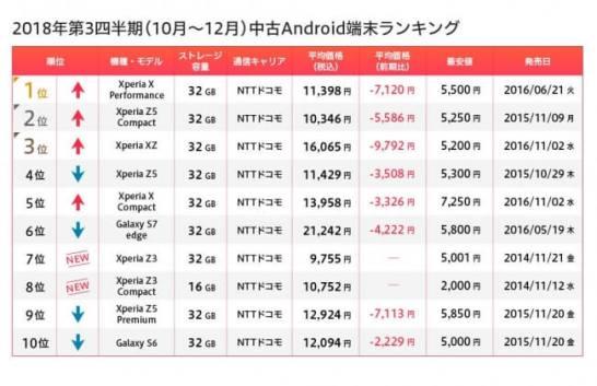 iPhone6s とiPhone6 が上位を独占