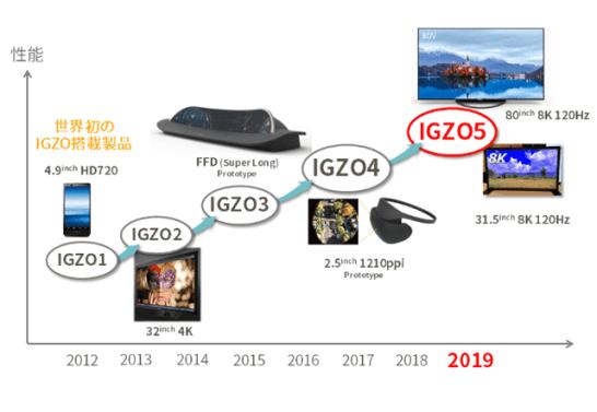 第5世代IGZO(※2)を開発 ~モバイルから大型パネルサイズまで全面展開~