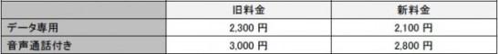 ソフトバンク回線M プラン料金改定 概要
