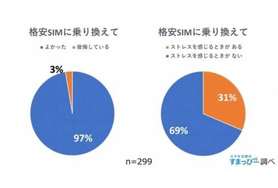 格安SIMユーザーの本音