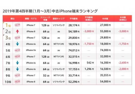 iPhone 端末ランキング