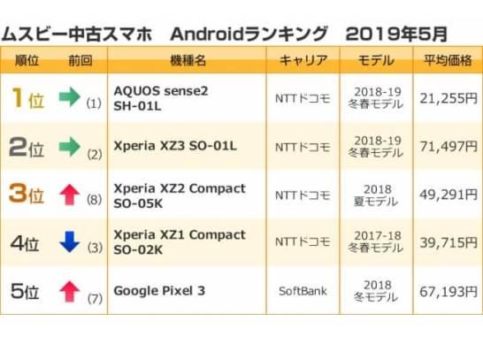 androidスマートフォンランキング