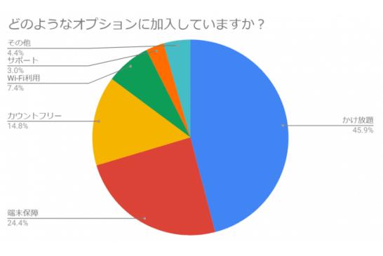 オプション加入者の45.9%が「かけ放題」に加入
