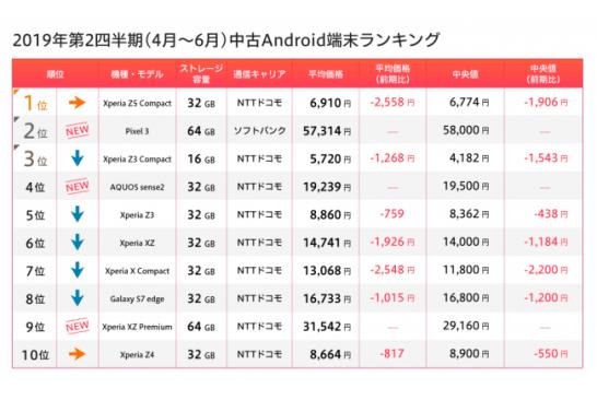 Android 中古端末ランキング