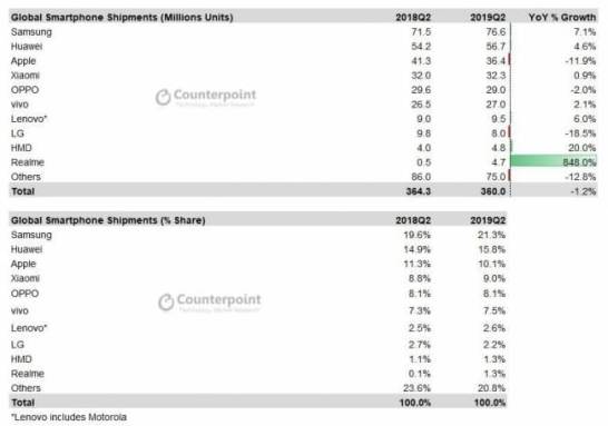 出典: Counterpoint Research: Quarterly Market Monitor Q2 2019