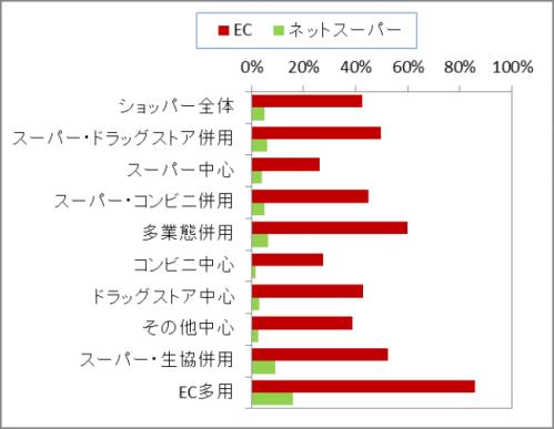 図 2 業態使い分けパターン別の「EC」および「ネットスーパー」における購買率
