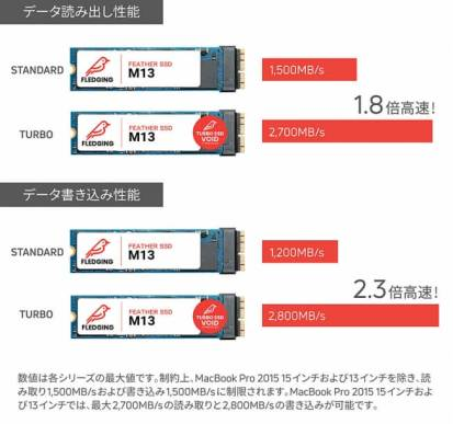 ハイエンドSSD「FLEDGING FEATHER M13」