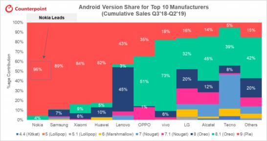 図1: 売上累計トップ10社における、使用Androidのバージョンの割合