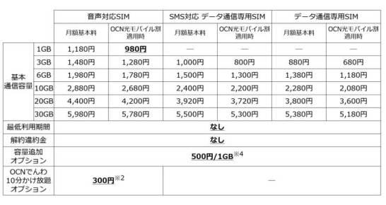 新コース料金表 (料金はすべて税抜)