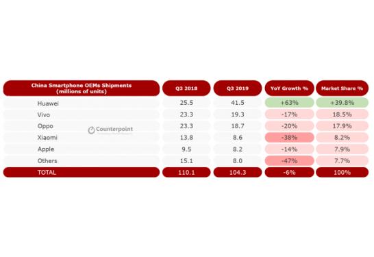 図1: 中国スマートフォン市場 企業別出荷台数とシェア率 2019年第3四半期