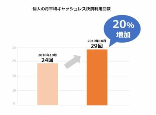 キャッシュレス決済利用回数の変化(2018年10月/2019年10月比較)