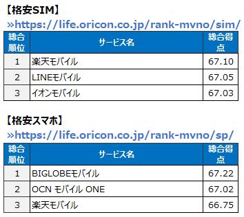 2019年 オリコン顧客満足度®ランキング TOP3