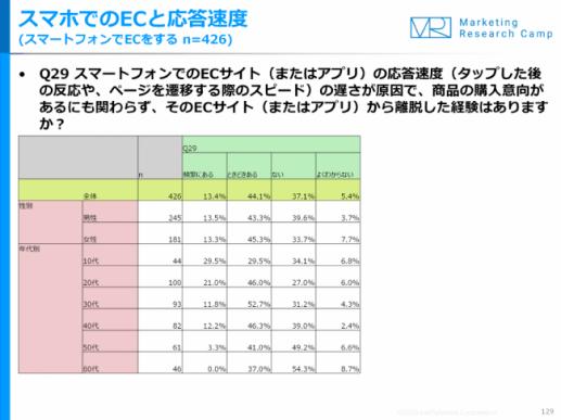 Eコマース&アプリコマース月次定点調査(2019年12月度)