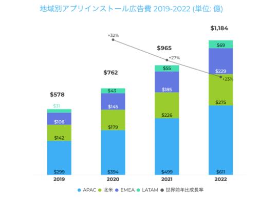 全世界のアプリインストール広告費に関する3カ年予測
