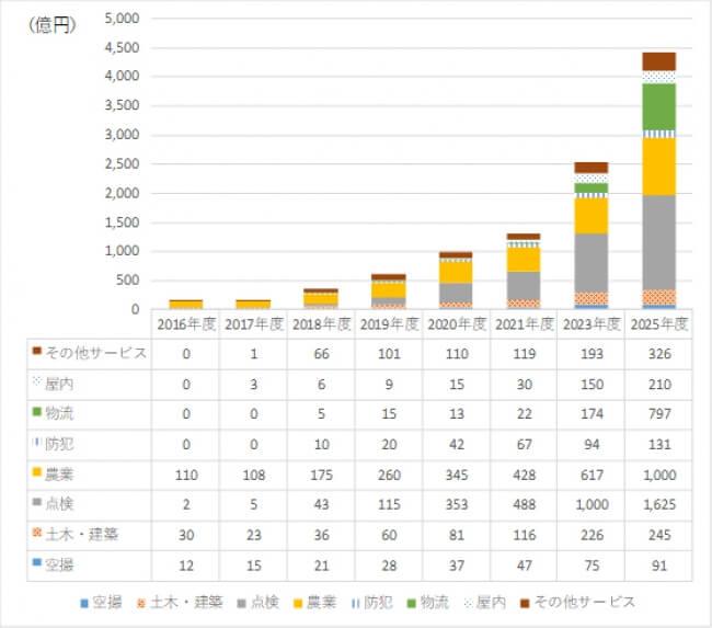 【図表2】サービス市場の分野別市場規模- 出所:インプレス総合研究所作成
