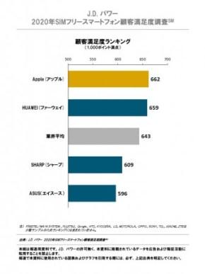 J.D. パワー 2020年SIMフリースマートフォン顧客満足度