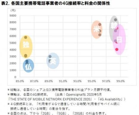 通信品質の海外比較