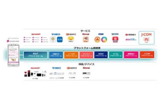 AIoTプラットフォームを活用したサービス連携のイメージ