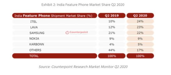 図2: インドのフィーチャーフォン市場シェア 2020年第2四半期