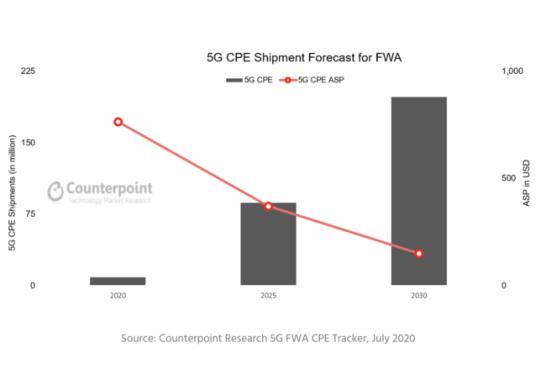 5G固定無線アクセス(FWA)用の顧客側設置機器(CPE)、2030年に累積出荷台数が10億台となる見通しに。