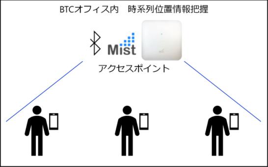 AI搭載クラウド管理型Wi-Fi Mistを活用した新型コロナウイルス感染症の企業内接触確認アプリを試験導入