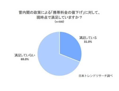 菅内閣の政策による「携帯料金の値下げ」に対して、現時点で満足しているか聞きました